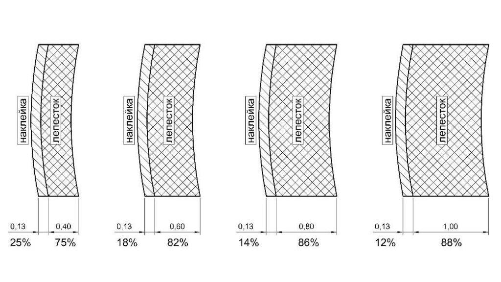 Размеры поперечного сечения лепестка вертушки и наклейки